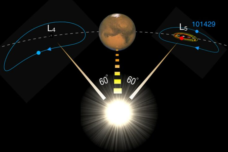 Depiction of the planet Mars and its retinue of Trojans circling around the L4 and L5 Lagrange points. The dashed curve traces the planet's orbit. At L5, asteroid 101429 is represented by the blue point, the asteroid Eureka and its family are represented in red and amber respectively